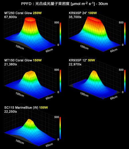 20111202-hid-vs-kr93sp-ppfd-3d-graph.jpg