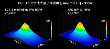20111202-sc-vs-kr93sp12-ppfd-3d-graph.jpg