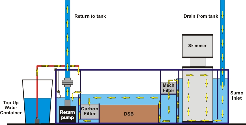how to put a basic overflow in water tank