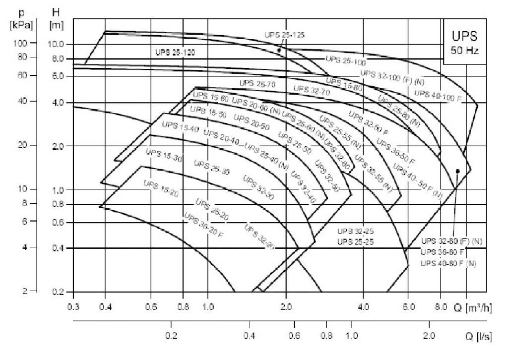 Grundfos UPS curve.jpg