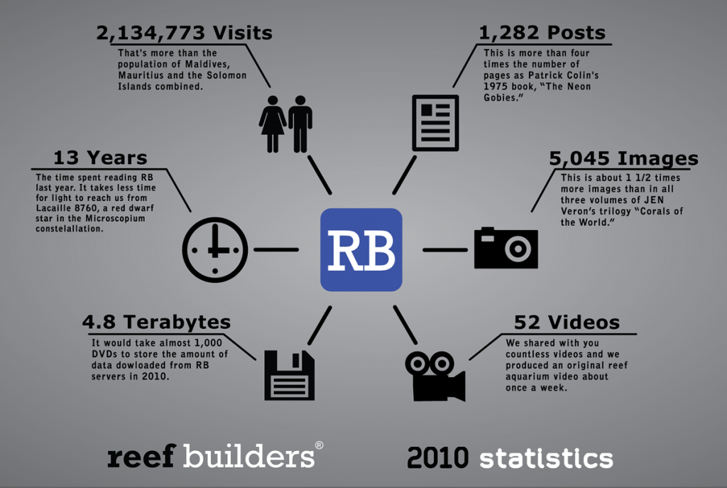 reefbuilders-2010-statistics-infographic-1200px1-1024x687.png