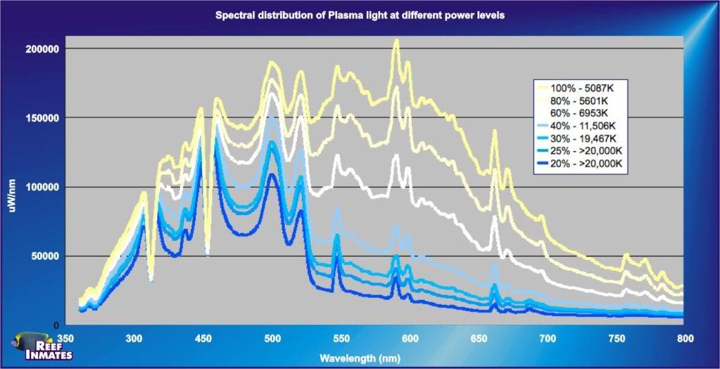 SpectralDistribution.jpg
