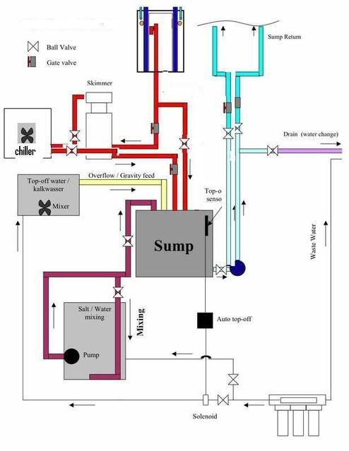 Tankflowdesign.jpg