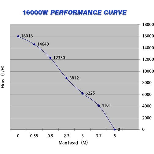 WB16000-chart.jpg